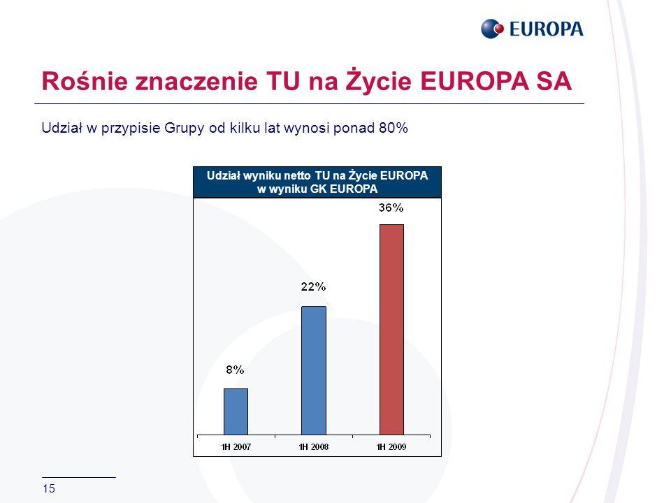 15 Rośnie znaczenie TU na Życie EUROPA SA Udział wyniku netto TU na Życie EUROPA w wyniku GK EUROPA Udział w przypisie Grupy od kilku lat wynosi ponad 80%