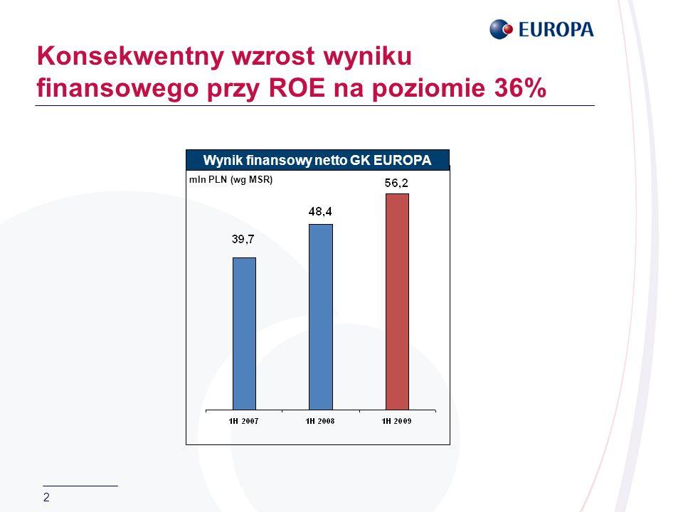 3 Stabilny poziom przypisu obu Spółek Składka przypisana brutto TU EUROPA SA Składka przypisana brutto TU na Życie EUROPA SA mln PLN (wg PSR)