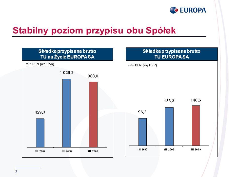 14 EUROPA ubezpiecza od bezrobocia już z 8 Partnerami Ubezpieczenie od bezrobocia - przypis mln PLN (wg PSR)