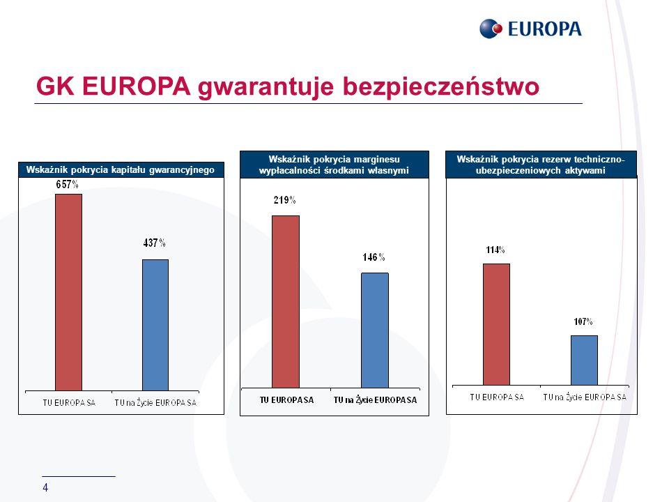 4 GK EUROPA gwarantuje bezpieczeństwo Wskaźnik pokrycia kapitału gwarancyjnego Wskaźnik pokrycia marginesu wypłacalności środkami własnymi Wskaźnik pokrycia rezerw techniczno- ubezpieczeniowych aktywami