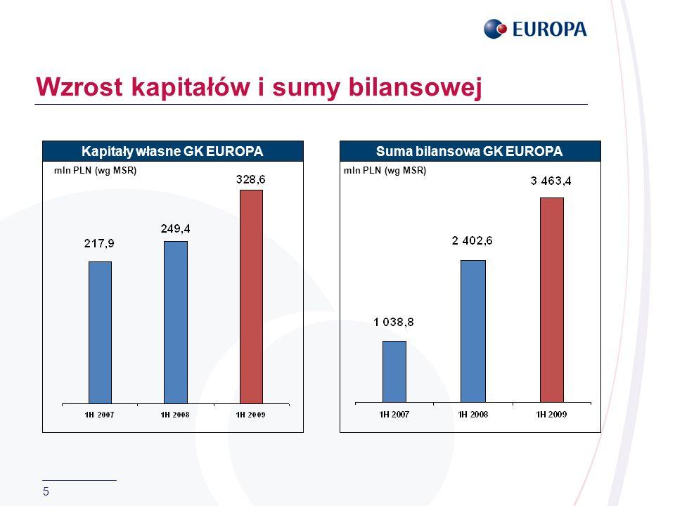 5 Wzrost kapitałów i sumy bilansowej mln PLN (wg MSR) Kapitały własne GK EUROPASuma bilansowa GK EUROPA mln PLN (wg MSR)