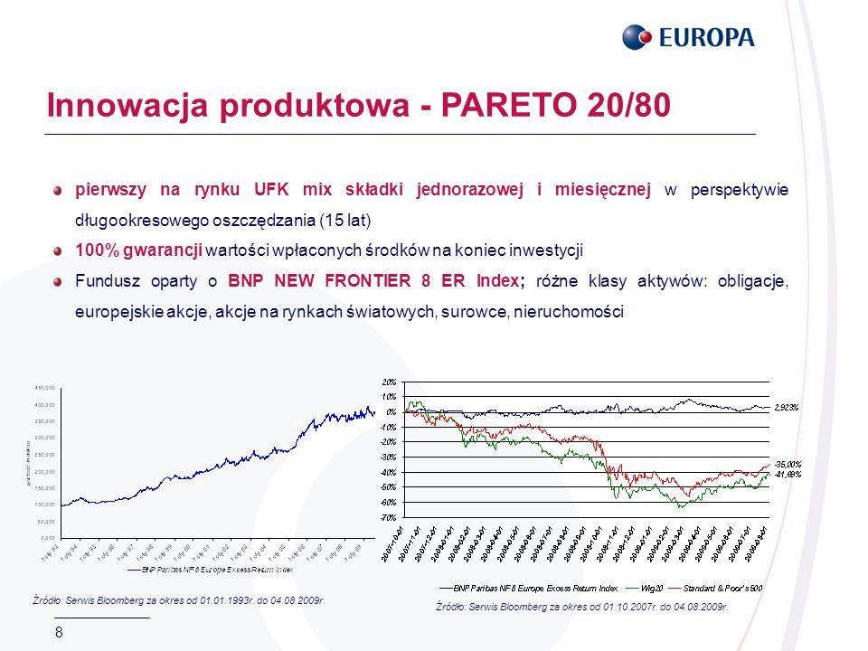 8 Innowacja produktowa - PARETO 20/80 pierwszy na rynku UFK mix składki jednorazowej i miesięcznej w perspektywie długookresowego oszczędzania (15 lat