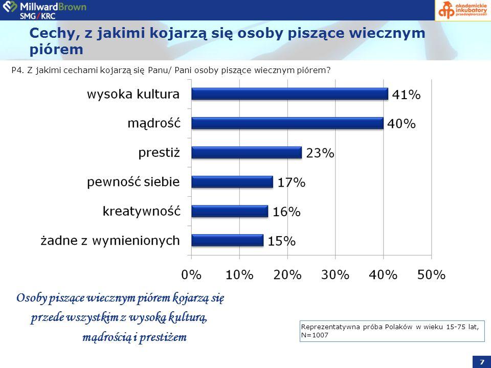 Wnioski Blisko 70% Polaków twierdzi, że łatwiej im wyrazić swoje odczucia, przemyślenia i wrażenia długopisem lub piórem na kartce papieru.