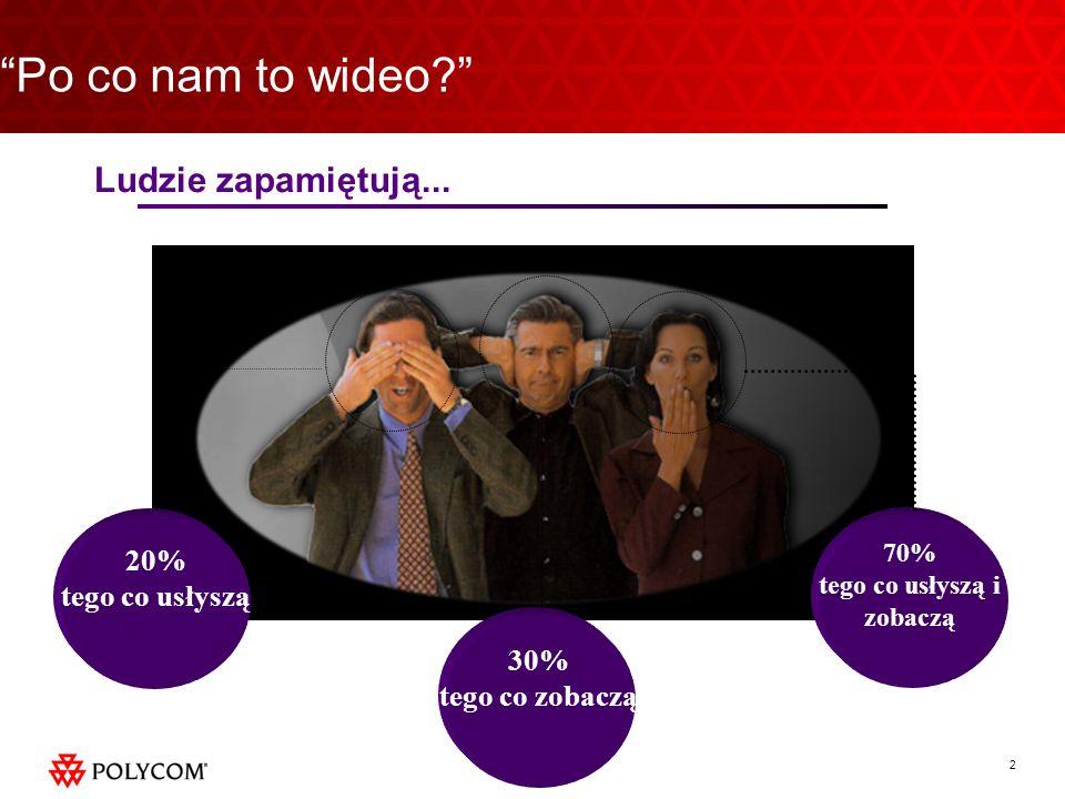 2 30% tego co zobaczą Po co nam to wideo? 20% tego co usłyszą 70% tego co usłyszą i zobaczą Ludzie zapamiętują...