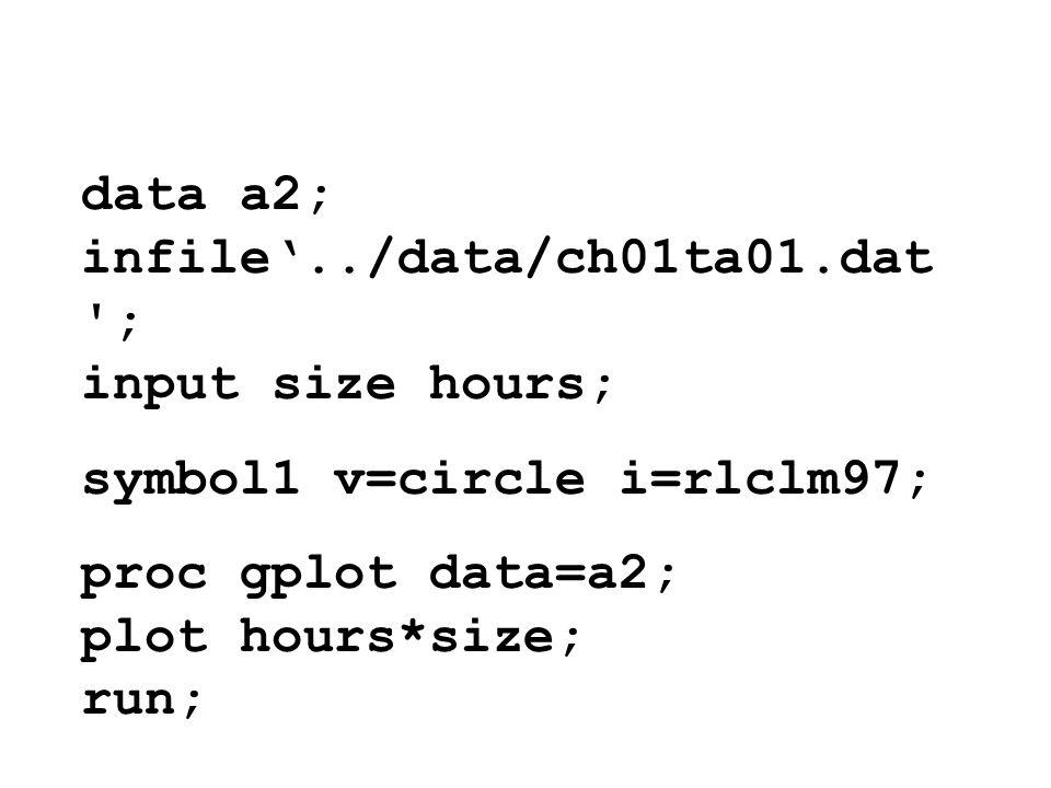 data a2; infile../data/ch01ta01.dat '; input size hours; symbol1 v=circle i=rlclm97; proc gplot data=a2; plot hours*size; run;