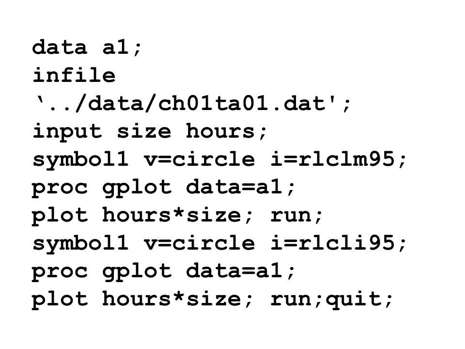 data a1; infile../data/ch01ta01.dat'; input size hours; symbol1 v=circle i=rlclm95; proc gplot data=a1; plot hours*size; run; symbol1 v=circle i=rlcli
