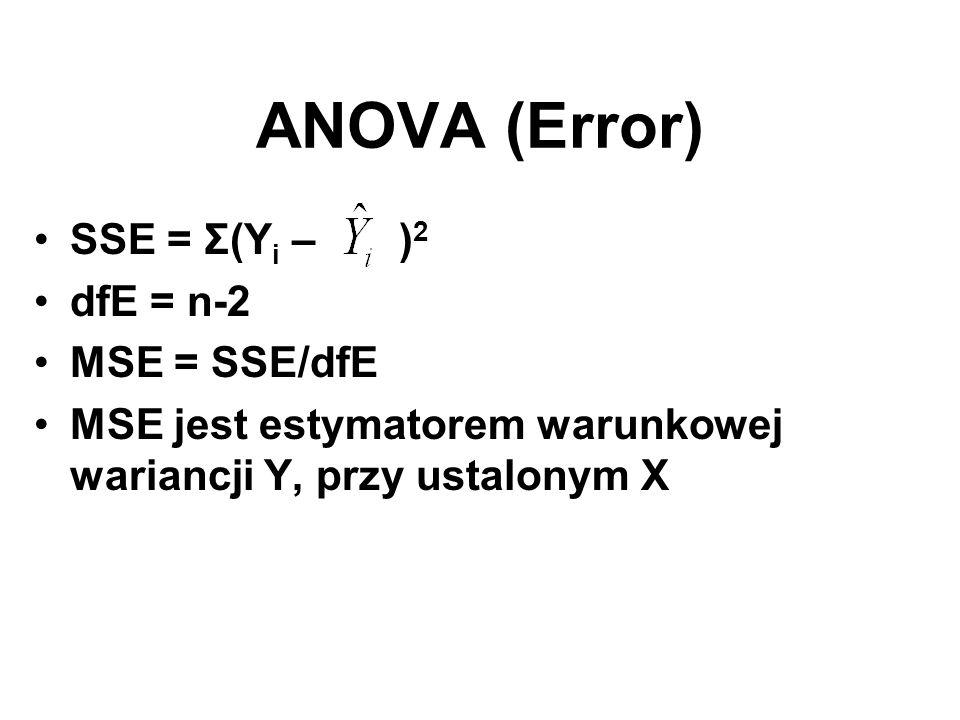 ANOVA (Error) SSE = Σ(Y i – ) 2 dfE = n-2 MSE = SSE/dfE MSE jest estymatorem warunkowej wariancji Y, przy ustalonym X