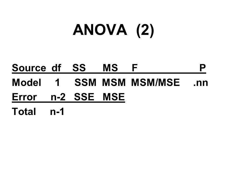 ANOVA (2) Source df SS MS F P Model 1 SSM MSM MSM/MSE.nn Error n-2 SSE MSE Total n-1