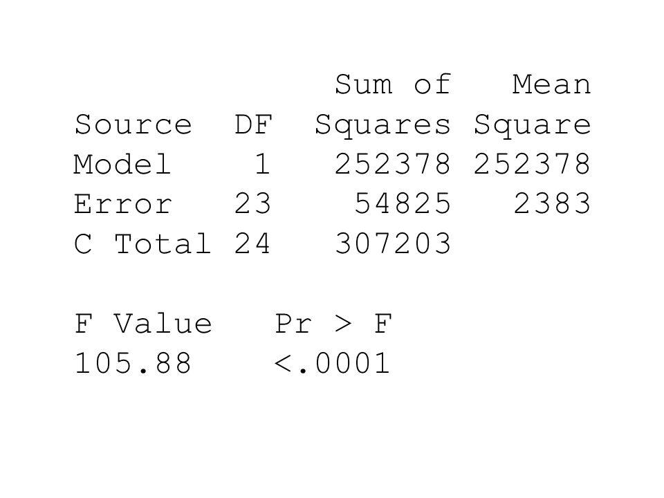Sum of Mean Source DF Squares Square Model 1 252378 252378 Error 23 54825 2383 C Total 24 307203 F Value Pr > F 105.88 <.0001