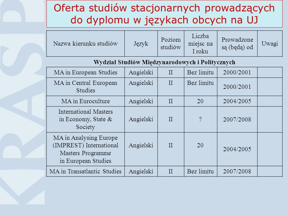 12Higher Education in Poland©KRASP Oferta studiów stacjonarnych prowadzących do dyplomu w językach obcych na UJ Nazwa kierunku studiówJęzyk Poziom studiów Liczba miejsc na I roku Prowadzone są (będą) od Uwagi Wydział Studiów Międzynarodowych i Politycznych MA in European StudiesAngielskiIIBez limitu2000/2001 MA in Central European Studies AngielskiIIBez limitu 2000/2001 MA in EurocultureAngielskiII202004/2005 International Masters in Economy, State & Society AngielskiII 2007/2008 MA in Analysing Europe (IMPREST) International Masters Programme in European Studies AngielskiII20 2004/2005 MA in Transatlantic StudiesAngielskiIIBez limitu2007/2008