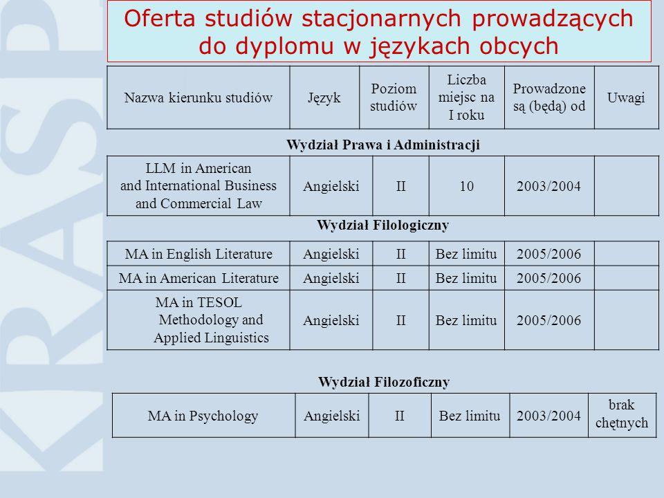 13Higher Education in Poland©KRASP Oferta studiów stacjonarnych prowadzących do dyplomu w językach obcych Nazwa kierunku studiówJęzyk Poziom studiów L