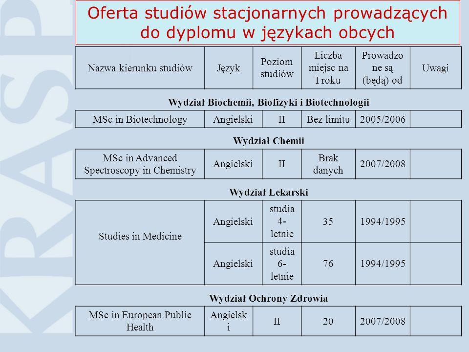 14Higher Education in Poland©KRASP Oferta studiów stacjonarnych prowadzących do dyplomu w językach obcych Nazwa kierunku studiówJęzyk Poziom studiów L