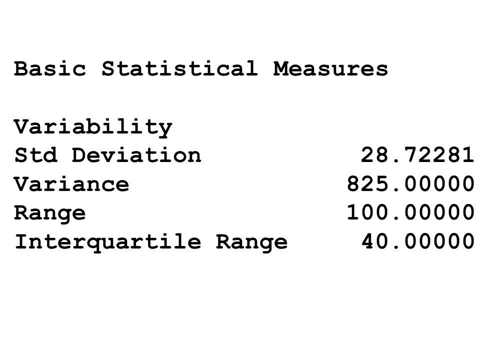 Basic Statistical Measures Variability Std Deviation 28.72281 Variance 825.00000 Range 100.00000 Interquartile Range 40.00000