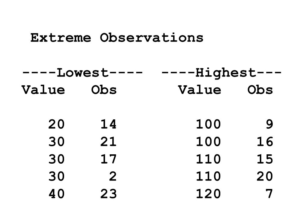 Extreme Observations ----Lowest---- ----Highest--- Value Obs 20 14 100 9 30 21 100 16 30 17 110 15 30 2 110 20 40 23 120 7
