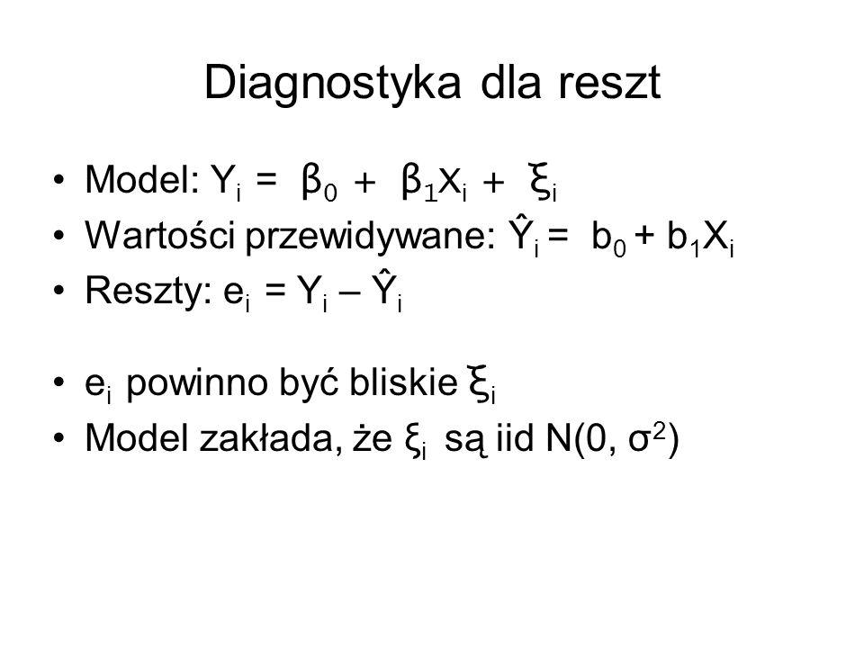 Diagnostyka dla reszt Model: Y i = β 0 + β 1 X i + ξ i Wartości przewidywane: Ŷ i = b 0 + b 1 X i Reszty: e i = Y i – Ŷ i e i powinno być bliskie ξ i