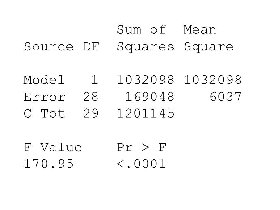 Sum of Mean Source DF Squares Square Model 1 1032098 1032098 Error 28 169048 6037 C Tot 29 1201145 F Value Pr > F 170.95 <.0001