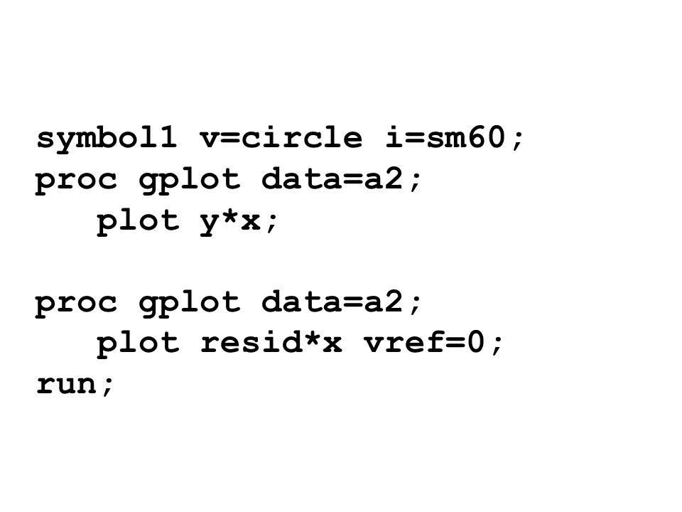 symbol1 v=circle i=sm60; proc gplot data=a2; plot y*x; proc gplot data=a2; plot resid*x vref=0; run;