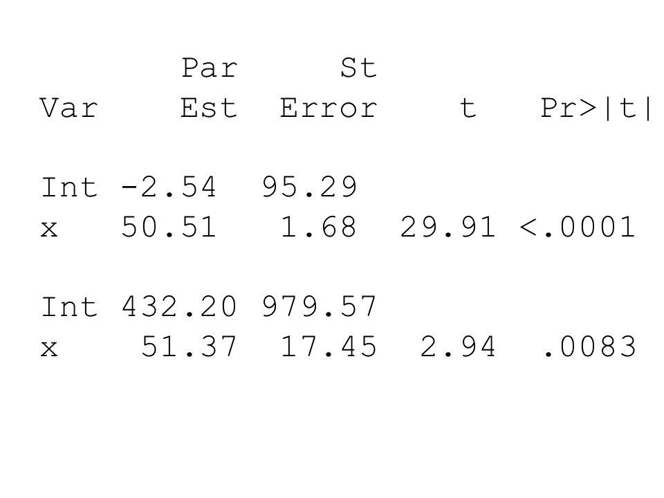 Par St Var Est Error t Pr>|t| Int -2.54 95.29 x 50.51 1.68 29.91 <.0001 Int 432.20 979.57 x 51.37 17.45 2.94.0083