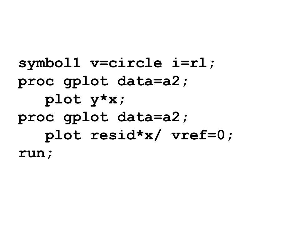 symbol1 v=circle i=rl; proc gplot data=a2; plot y*x; proc gplot data=a2; plot resid*x/ vref=0; run;