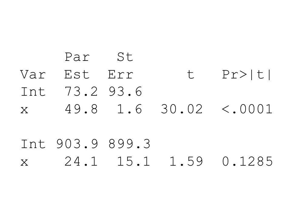 Par St Var Est Err t Pr>|t| Int 73.2 93.6 x 49.8 1.6 30.02 <.0001 Int 903.9 899.3 x 24.1 15.1 1.59 0.1285