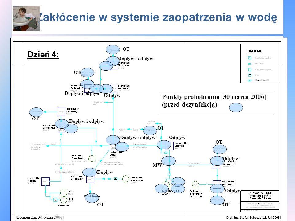 Zakłócenie w systemie zaopatrzenia w wodę Dopływ i odpływ Odpływ Dopływ i odpływ MW OT Dopływ OT Odpływ OT Odpływ Punkty próbobrania [30 marca 2006] (