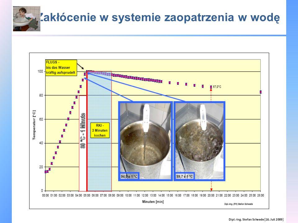 Zakłócenie w systemie zaopatrzenia w wodę Dipl.-Ing. Stefan Scheede [16. Juli 2009]