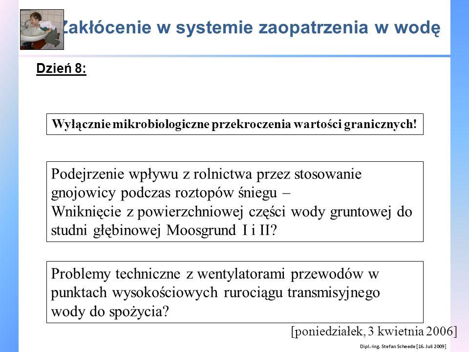 Zakłócenie w systemie zaopatrzenia w wodę Dipl.-Ing. Stefan Scheede [16. Juli 2009] Wyłącznie mikrobiologiczne przekroczenia wartości granicznych! Pod