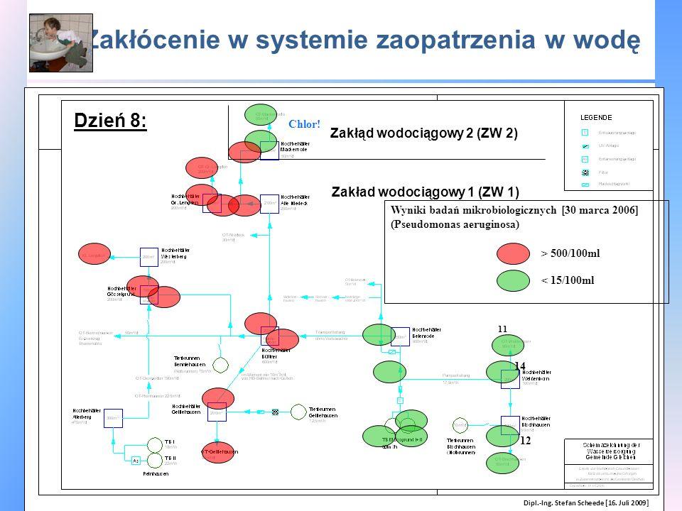 Zakłócenie w systemie zaopatrzenia w wodę Wyniki badań mikrobiologicznych [30 marca 2006] (Pseudomonas aeruginosa) 11 14 12 Chlor! > 500/100ml < 15/10