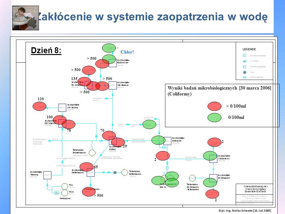 Zakłócenie w systemie zaopatrzenia w wodę Wyniki badań mikrobiologicznych [30 marca 2006] (Coliformy) 2 65 > 500 Chlor! > 0/100ml 0/100ml 78 > 500 29