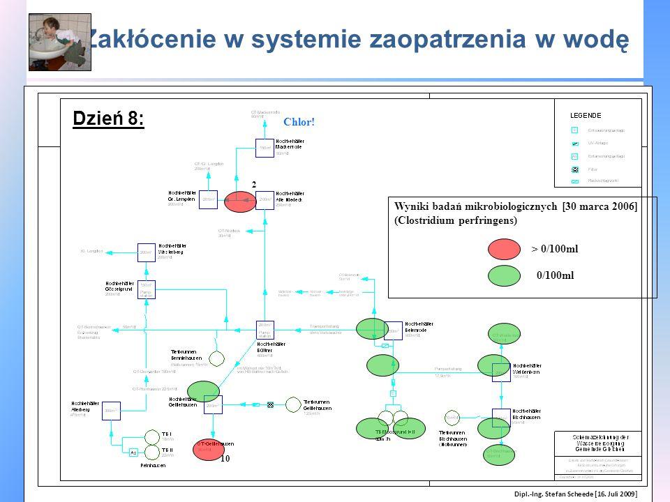 Zakłócenie w systemie zaopatrzenia w wodę Wyniki badań mikrobiologicznych [30 marca 2006] (Clostridium perfringens) Chlor! > 0/100ml 0/100ml 2 10 Dipl