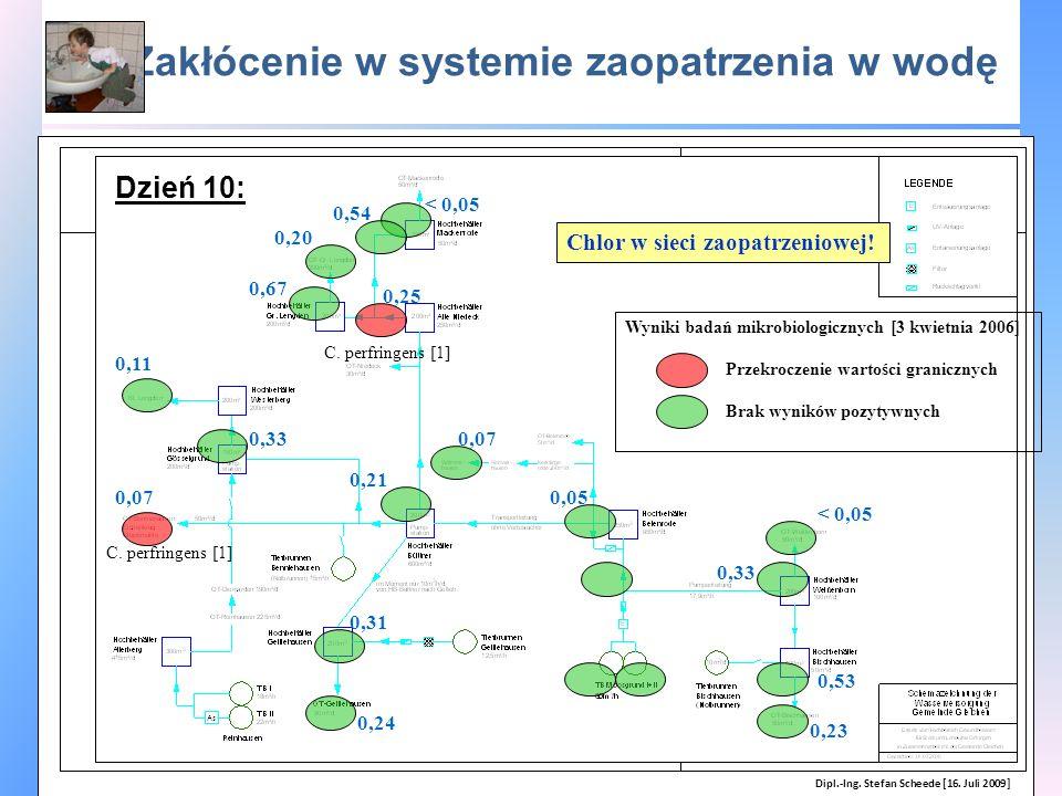 Zakłócenie w systemie zaopatrzenia w wodę Wyniki badań mikrobiologicznych [3 kwietnia 2006] Chlor w sieci zaopatrzeniowej! Przekroczenie wartości gran