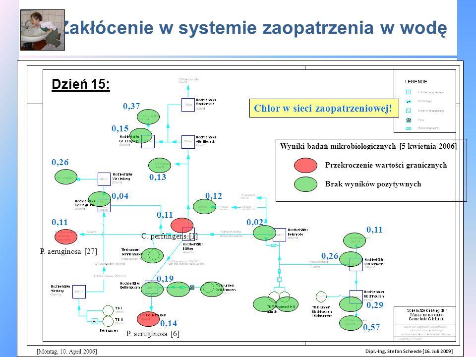 Zakłócenie w systemie zaopatrzenia w wodę [Montag, 10. April 2006] Wyniki badań mikrobiologicznych [5 kwietnia 2006] Chlor w sieci zaopatrzeniowej! Pr