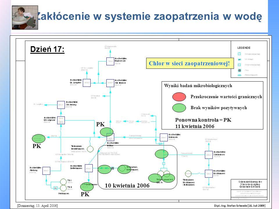 Zakłócenie w systemie zaopatrzenia w wodę [Donnerstag, 13. April 2006] Wyniki badań mikrobiologicznych Chlor w sieci zaopatrzeniowej! Przekroczenie wa