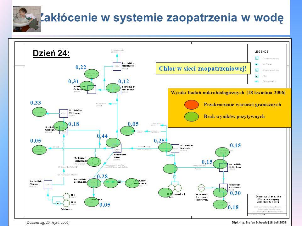 Zakłócenie w systemie zaopatrzenia w wodę [Donnerstag, 20. April 2006] Wyniki badań mikrobiologicznych [18 kwietnia 2006] Chlor w sieci zaopatrzeniowe