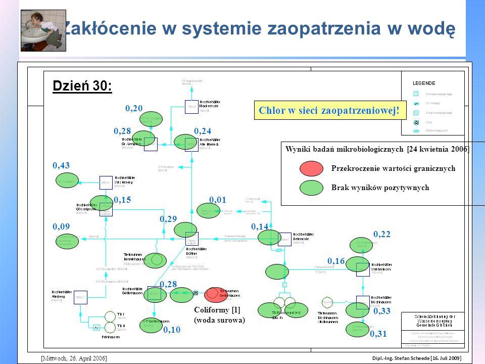 Zakłócenie w systemie zaopatrzenia w wodę [Mittwoch, 26. April 2006] Wyniki badań mikrobiologicznych [24 kwietnia 2006] Chlor w sieci zaopatrzeniowej!