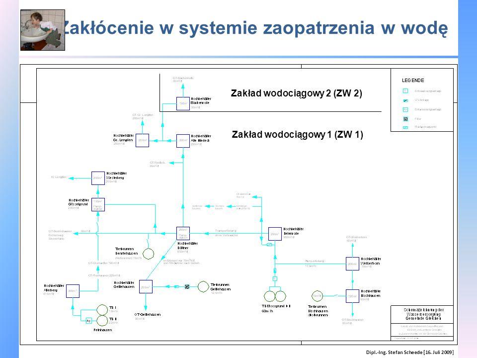 Zakłócenie w systemie zaopatrzenia w wodę Dipl.-Ing. Stefan Scheede [16. Juli 2009] Zakład wodociągowy 2 (ZW 2) Zakład wodociągowy 1 (ZW 1)
