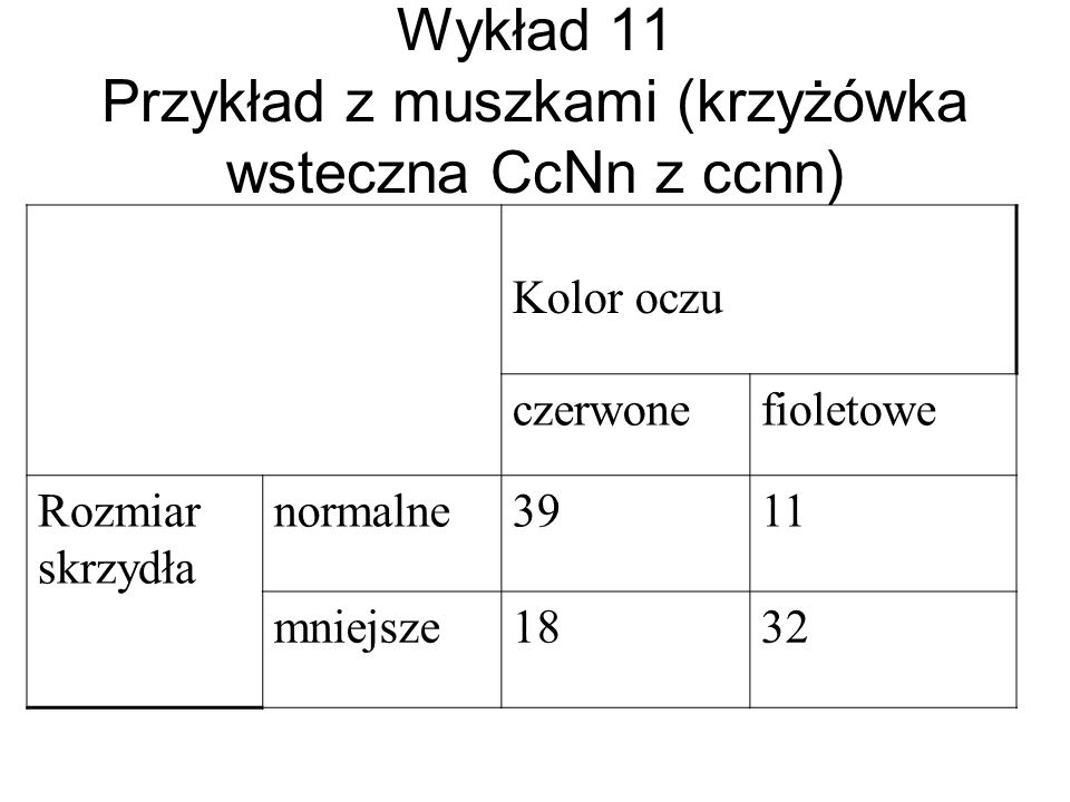 Wykład 11 Przykład z muszkami (krzyżówka wsteczna CcNn z ccnn) Kolor oczu czerwonefioletowe Rozmiar skrzydła normalne3911 mniejsze1832