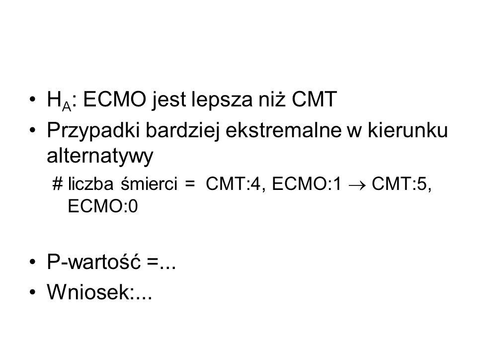 H A : ECMO jest lepsza niż CMT Przypadki bardziej ekstremalne w kierunku alternatywy # liczba śmierci = CMT:4, ECMO:1 CMT:5, ECMO:0 P-wartość =... Wni