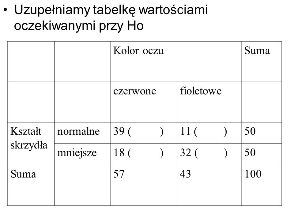 Uzupełniamy tabelkę wartościami oczekiwanymi przy Ho Kolor oczuSuma czerwonefioletowe Kształt skrzydła normalne39 ( )11 ( )50 mniejsze18 ( )32 ( )50 S