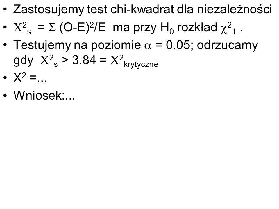 Zastosujemy test chi-kwadrat dla niezależności 2 s = (O-E) 2 /E ma przy H 0 rozkład 2 1. Testujemy na poziomie = 0.05; odrzucamy gdy 2 s > 3.84 = 2 kr