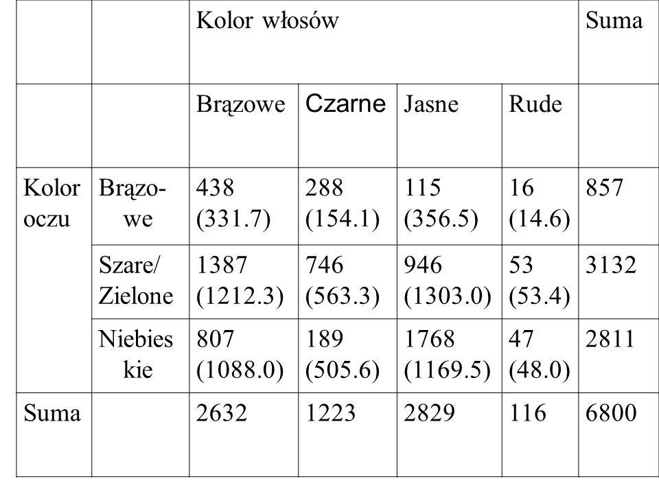 Kolor włosówSuma Brązowe Czarne JasneRude Kolor oczu Brązo- we 438 (331.7) 288 (154.1) 115 (356.5) 16 (14.6) 857 Szare/ Zielone 1387 (1212.3) 746 (563