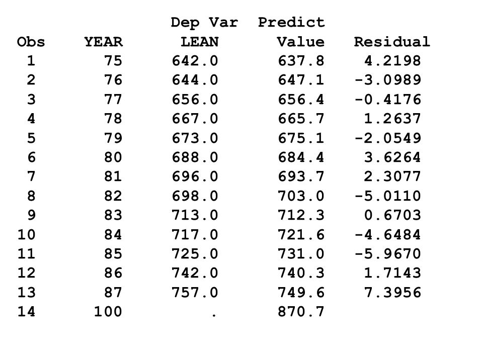Dep Var Predict Obs YEAR LEAN Value Residual 1 75 642.0 637.8 4.2198 2 76 644.0 647.1 -3.0989 3 77 656.0 656.4 -0.4176 4 78 667.0 665.7 1.2637 5 79 67