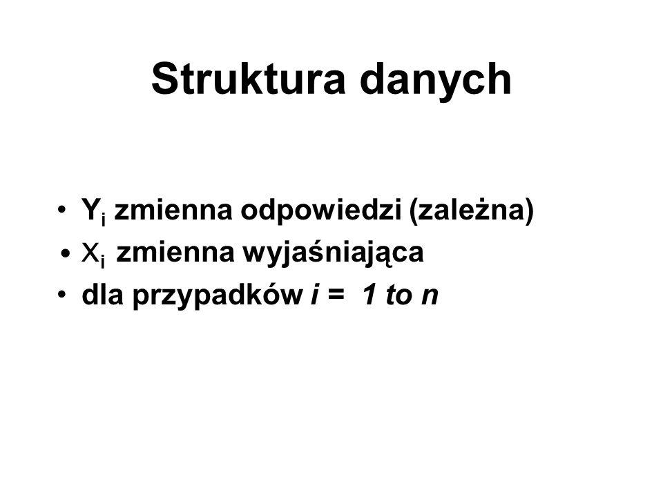 Struktura danych Y i zmienna odpowiedzi (zależna) X i zmienna wyjaśniająca dla przypadków i = 1 to n