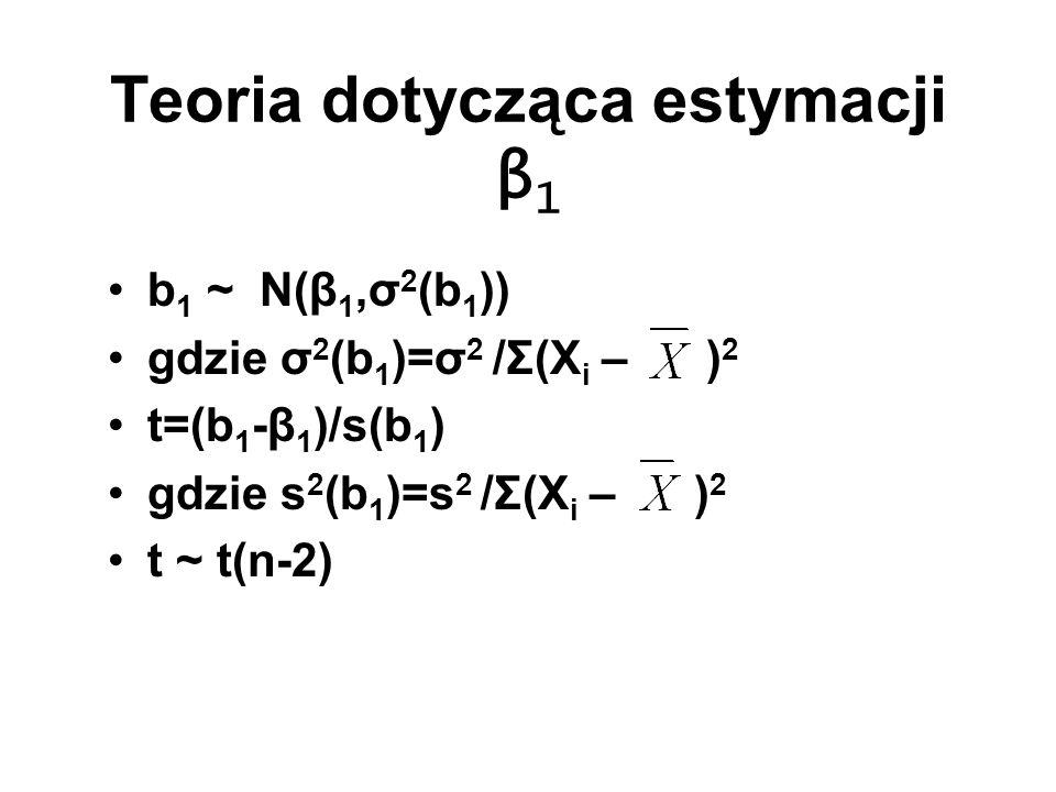 Teoria dotycząca estymacji β 1 b 1 ~ N(β 1,σ 2 (b 1 )) gdzie σ 2 (b 1 )=σ 2 /Σ(X i – ) 2 t=(b 1 -β 1 )/s(b 1 ) gdzie s 2 (b 1 )=s 2 /Σ(X i – ) 2 t ~ t