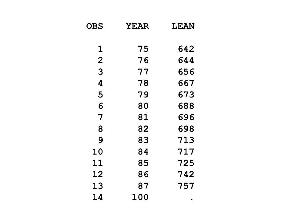 SAS Proc Gplot symbol1 v=circle i=sm70s; proc gplot data=a1p; plot lean*year; run; symbol1 v=circle i=rl; proc gplot data=a1p; plot lean*year; run;