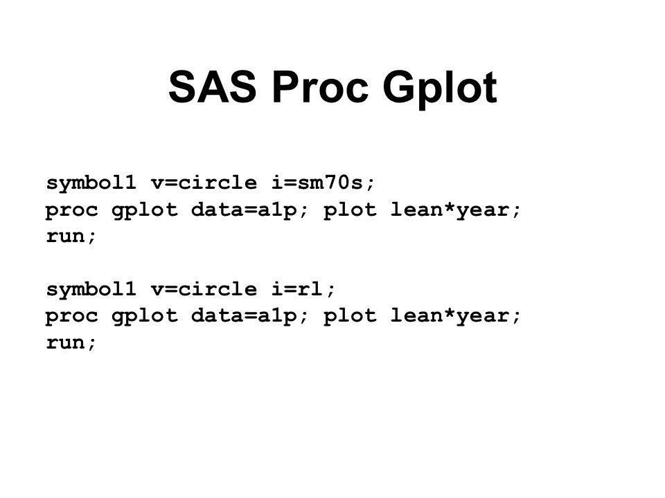 Wykres reszt proc gplot data=a2; plot resid*year; where lean ne.; run;