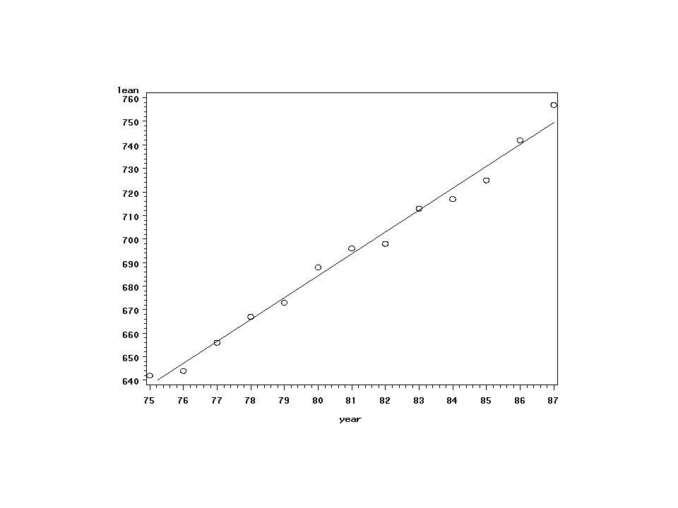 SAS Proc Reg proc reg data=a1; model lean=year/p r; output out=a2 p=pred r=resid; id year;