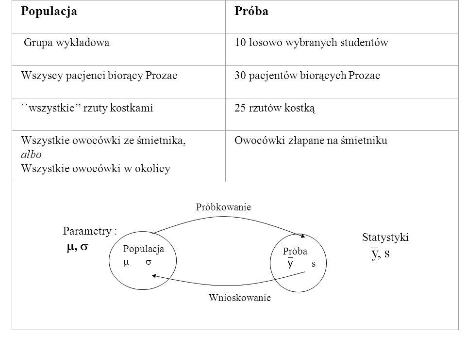 Populacja Próba y s Próbkowanie Wnioskowanie PopulacjaPróba Grupa wykładowa10 losowo wybranych studentów Wszyscy pacjenci biorący Prozac30 pacjentów b
