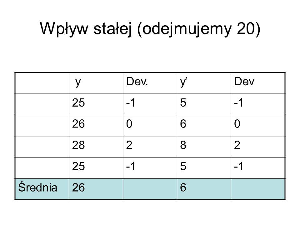 Wpływ stałej (odejmujemy 20) yDev.yDev 255 26060 28282 255 Średnia266