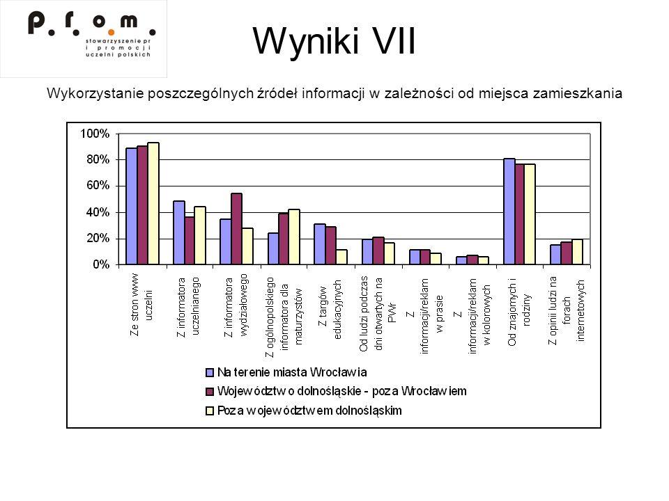 Wyniki VII Wykorzystanie poszczególnych źródeł informacji w zależności od miejsca zamieszkania